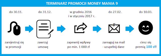 Terminarz promocji Money Mania 9: BZ WBK Konto Godne Polecenia z premią 100 zł