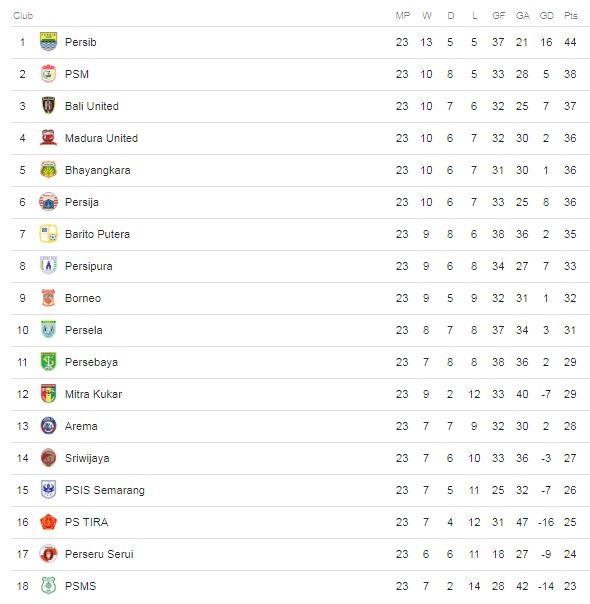Klasemen Liga 1 Pekan 23