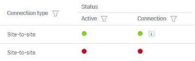 Failover Active IPsec VPN - ITSTAFF.web.id