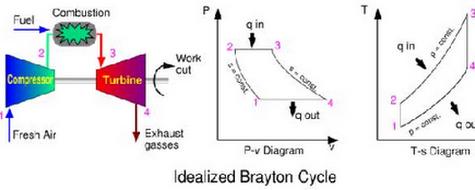 Ramli razor google siklus termodinamika turbin gas jurnal teknik mesin kancil ccuart Images