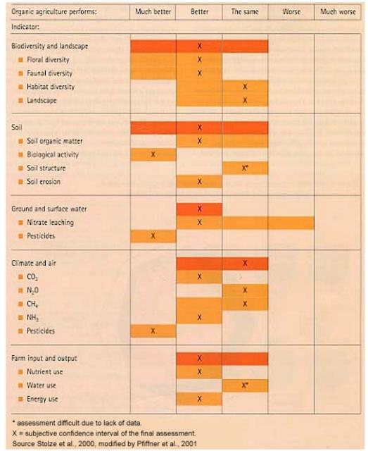 Impacto ambiental de la agricultura ecológica v.s. convencional