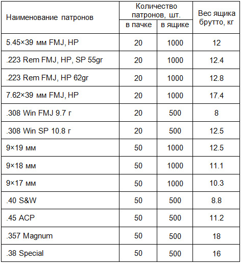 Вес картонных ящиков с патронами Тульского патронного завода