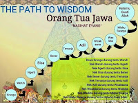 Filosofi & Falsafah Orang Jawa tentang Kehidupan dan Artinya