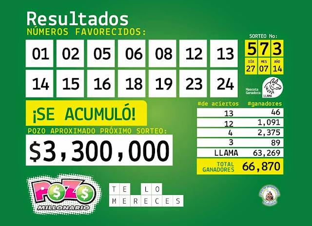 Resultados Pozo Millonario 3 agosto 2014