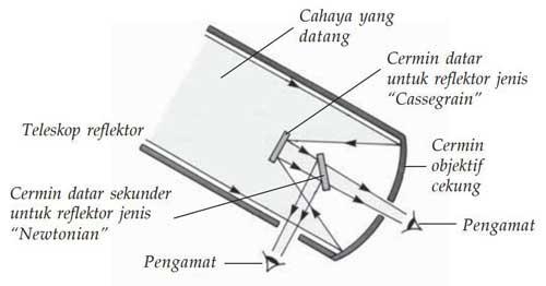 pembentukan bayanga teropong pantul