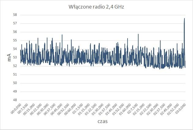 Pobór prądu przez router Synology RT2600a przy włączonej sieci 2,4 GHz