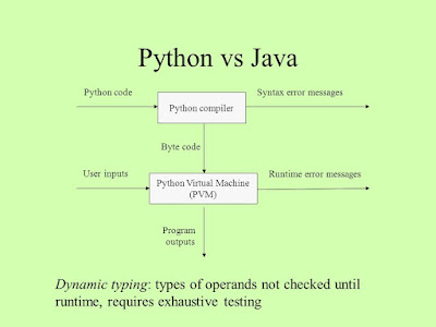 Python vs Java - which is better to start learning Programming