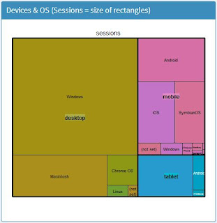 Treemap to show Devices and OS Share of Sessions.