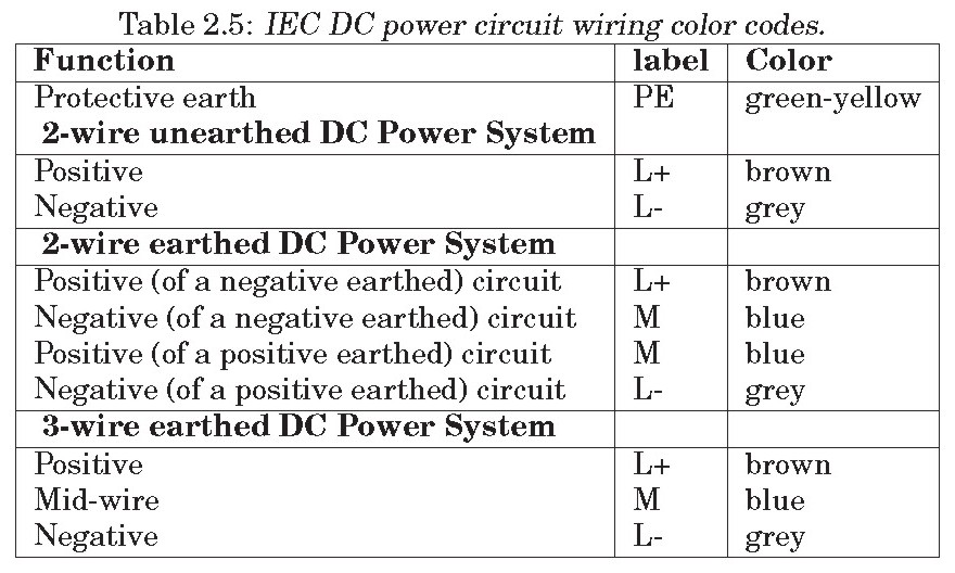 car audio wiring color codes back to stereo dc power wiring color codes simple electricity: wiring color codes