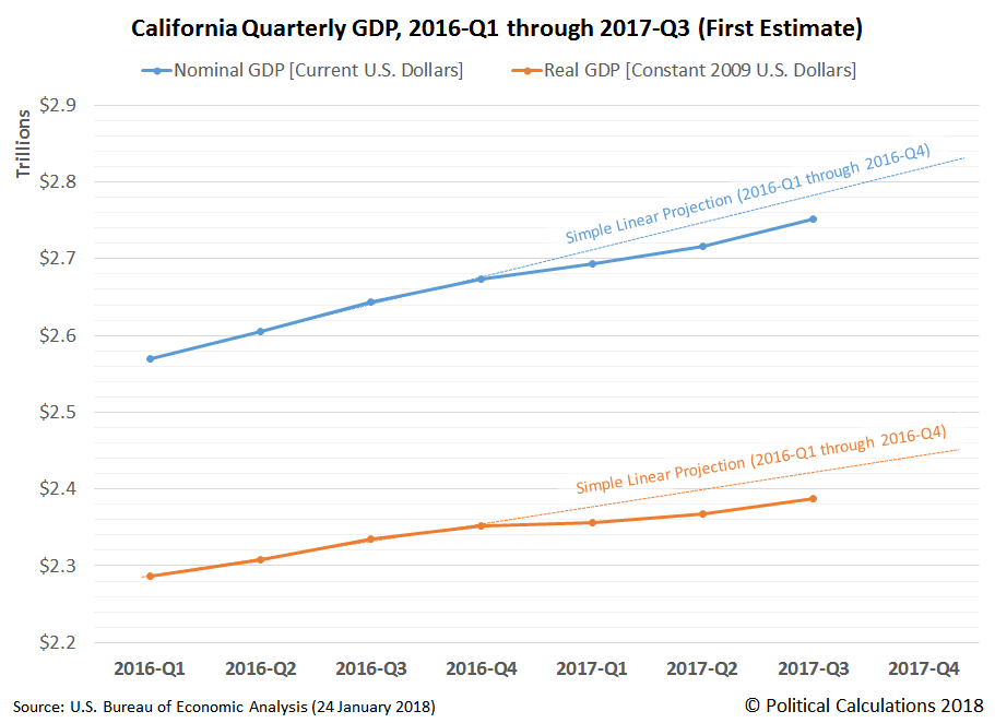 California Nominal GDP and Real GDP, 2016-Q1 through 2017-Q3 for Data Reported on 24 January 2018