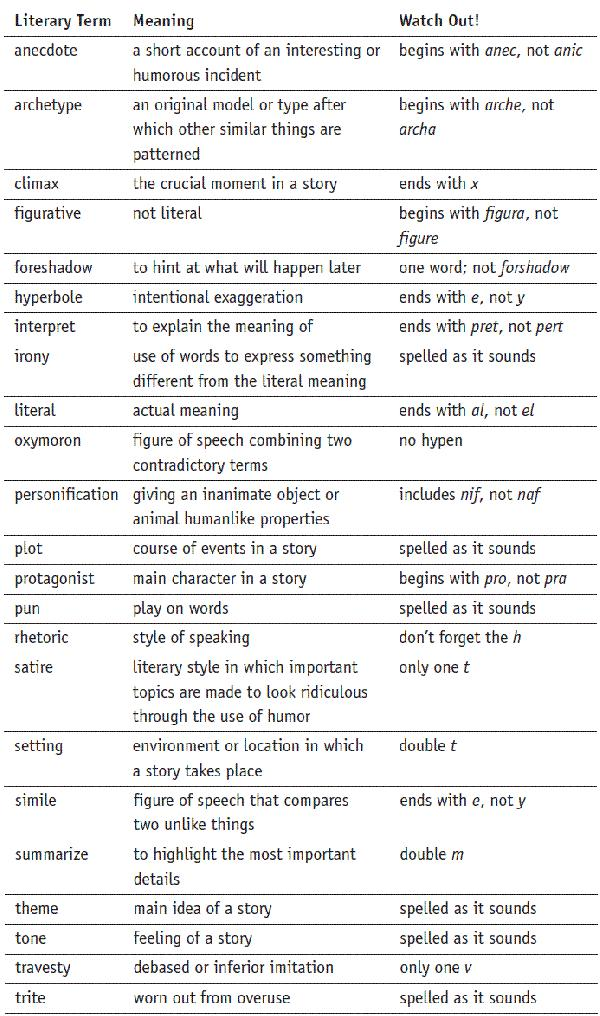 english literature terms