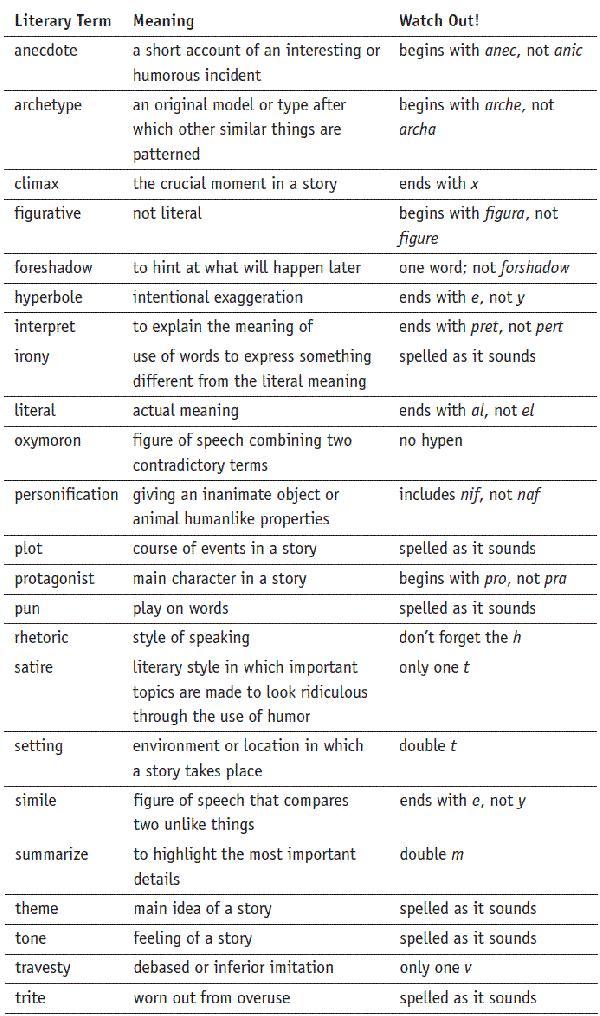 literary keywords circumstance study