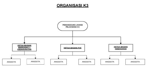 Contoh Rencana K3 Konstruksi Terbaru Caranecom