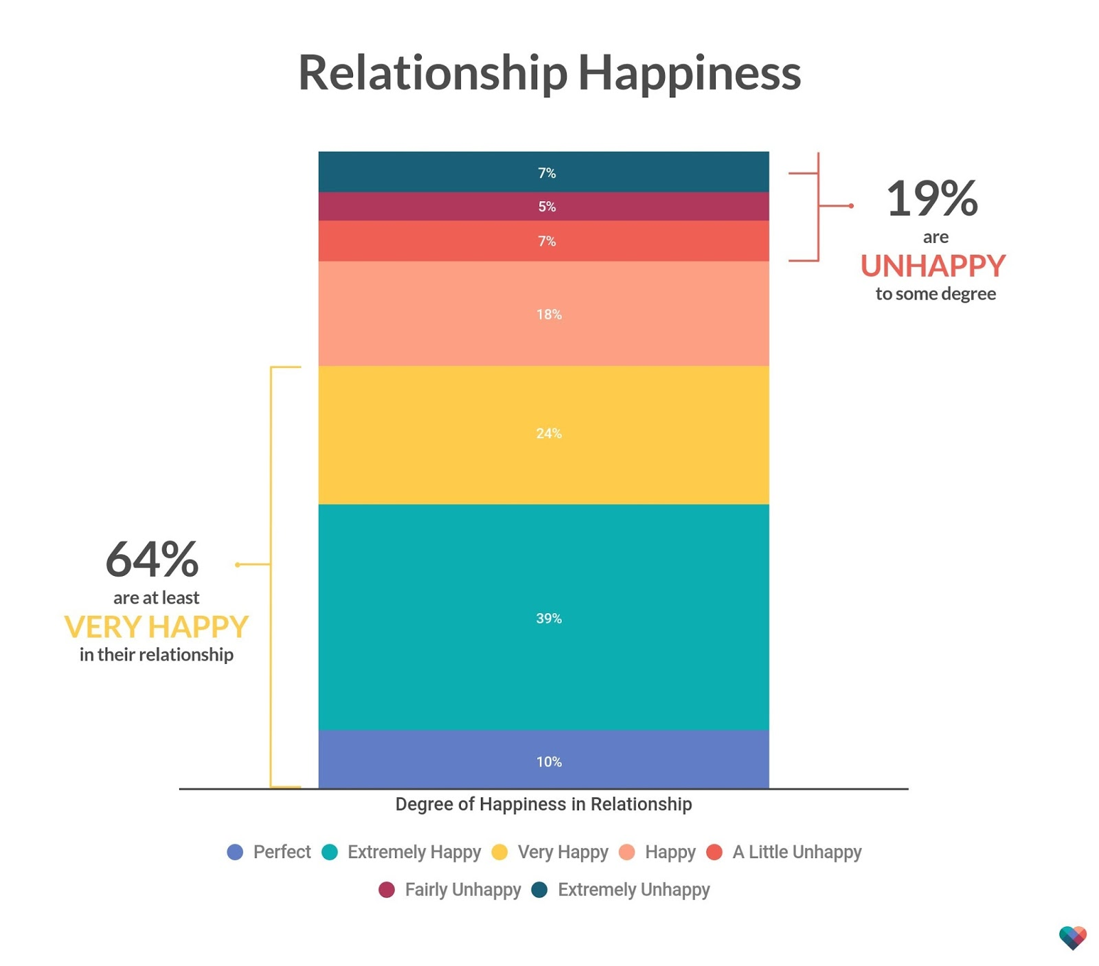 Percentage of successful online dating relationships