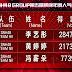 Hasil Voting Sementara Tahap Kedua SNH48 5th Senbatsu Sousenkyo Diumumkan, Jumlah Suara Li Yitong Ungguli Ju Jingyi Pemenang Tahun Lalu