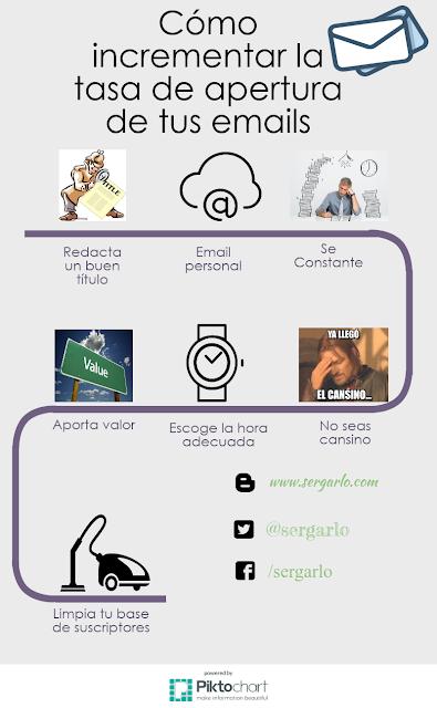 Infografía, Ingraphic, tasa de apertura, incrementar, emails, mailing, newsletter