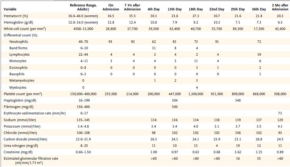 89/60 presión arterial femenina