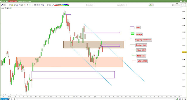 Analyse chartiste cac40 $cac [11/07/18]