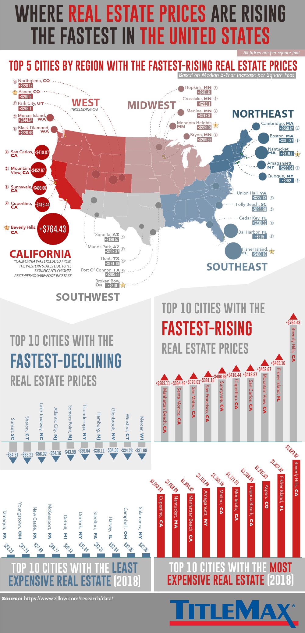The Fastest-Growing Real Estate Markets in America #Infographic