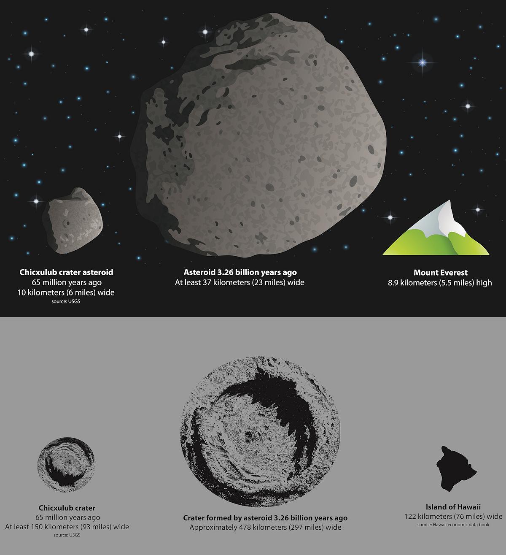 Dino-Killing Asteroid Impact Dwarfed by Earlier Space Rock ...