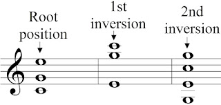 C-Major chord in root position and inversions with different voicings