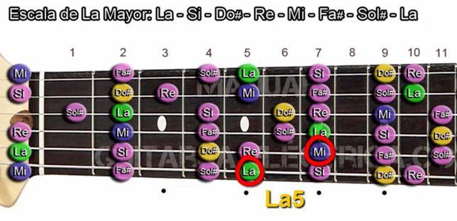 Construcción de Acordes de Quinta en Guitarra