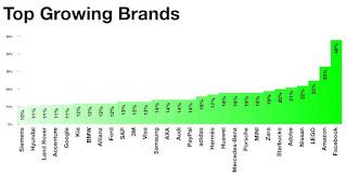 Apple vẫn là thương hiệu có giá nhất