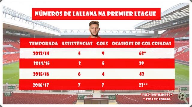 Números Adam Lallana