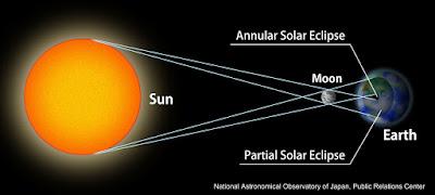 Solar Eclipse 2016 Live Images