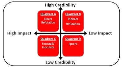 crisis communications impact assessment matrix