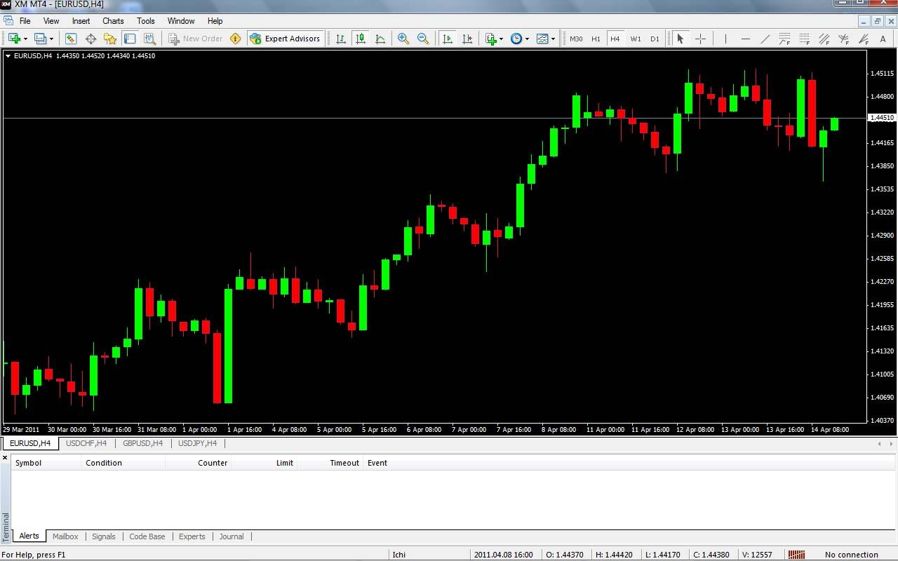 Option trading practice