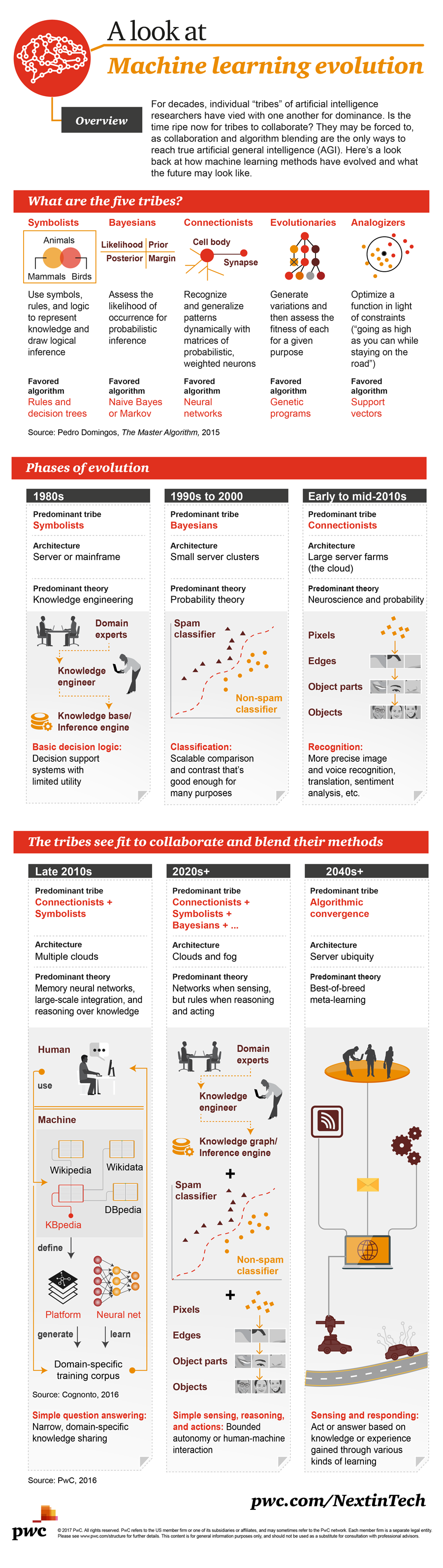 Machine Learning Evolution - #infographic