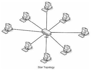 Gambar Topologi Jaringan Star
