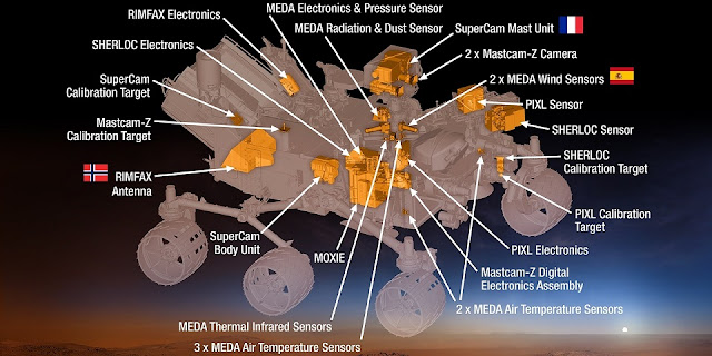 This 2015 diagram shows components of the investigations payload for NASA's Mars 2020 rover mission. Image Credit: NASA