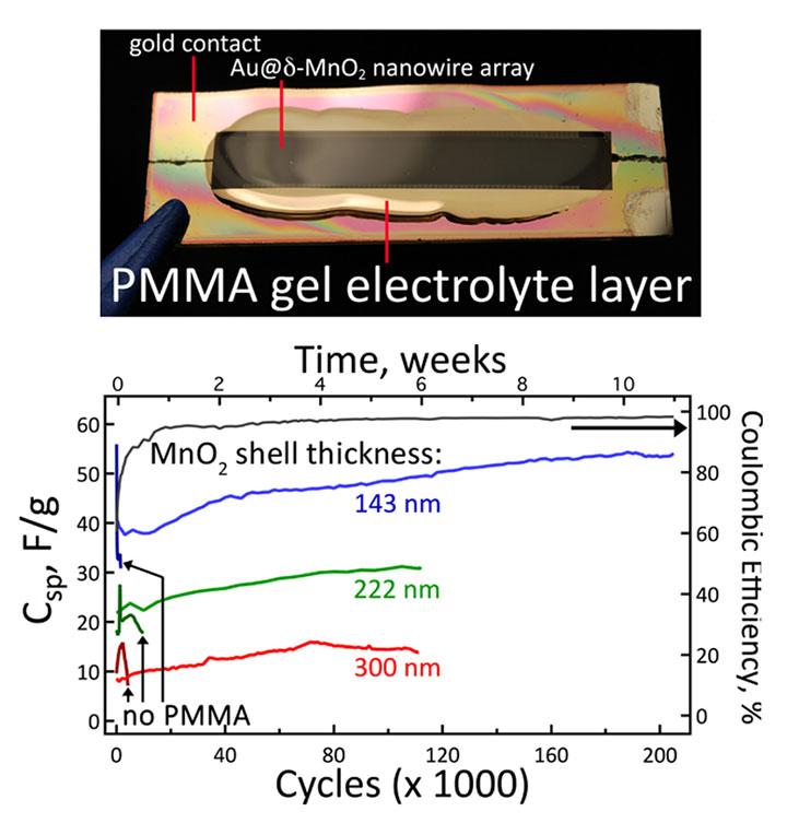 вечная литий-ионная батарея