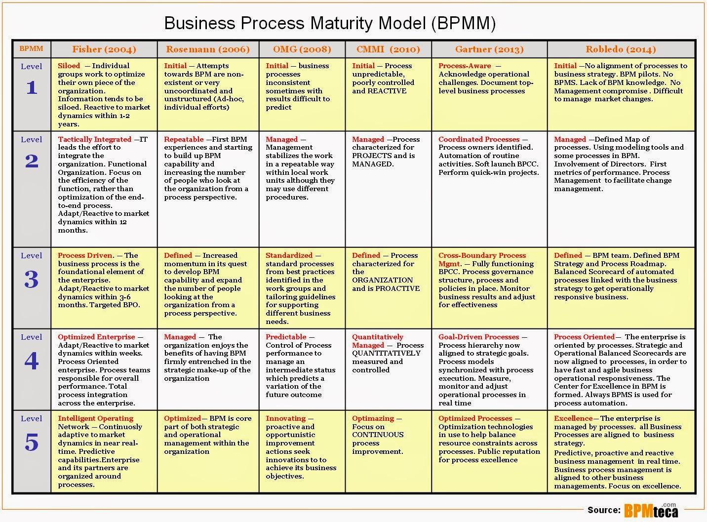 Comparative Models 6 Bpm Maturity