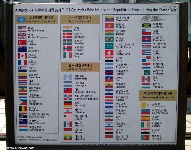 Lista de países que participaron en la Guerra de Corea