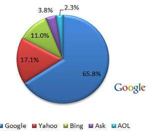 google kereső optimalizálás