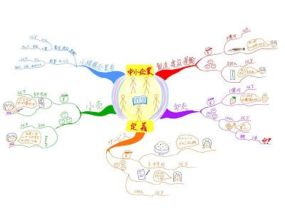 マインドマップ 「中小企業の定義」 (作: 塚原 美樹)