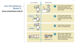 http://www.caraterbaru.web.id/2015/06/cara-pendaftaran-siswa-baru-siap-ppdb.html