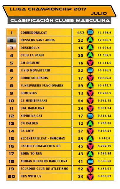 Lliga Championchip - Julio 2017 - Clasificación Clubs Masculina