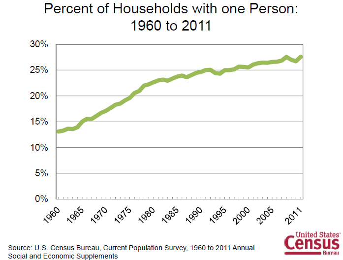 U.S. Census Bureau: Percent of Single Person Households, 1960-2011