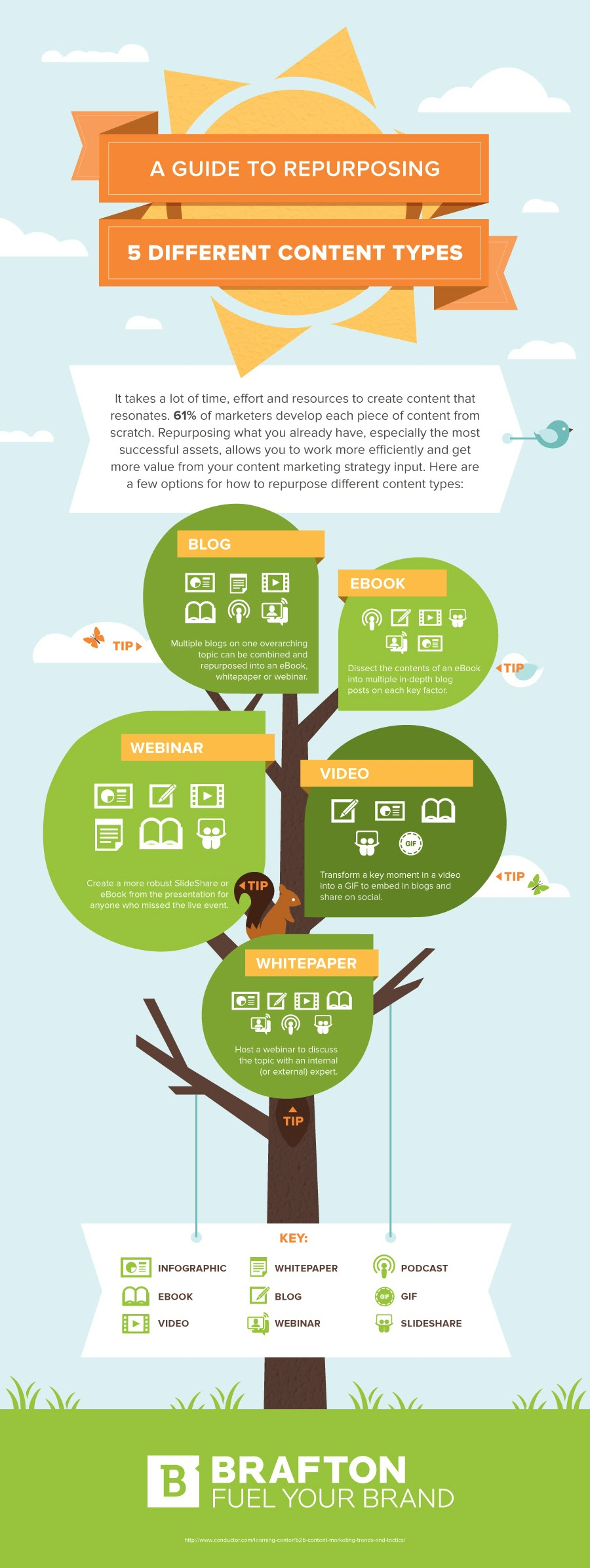 A Guide to Repurposing 5 Different Content Types - #Infographic