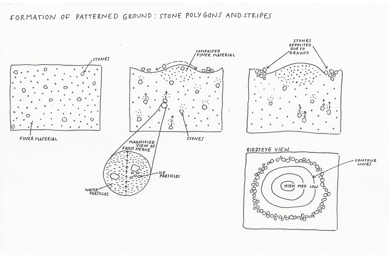 diagram of how a waterfall is formed john deere skid steer wiring diagrams formation get free image