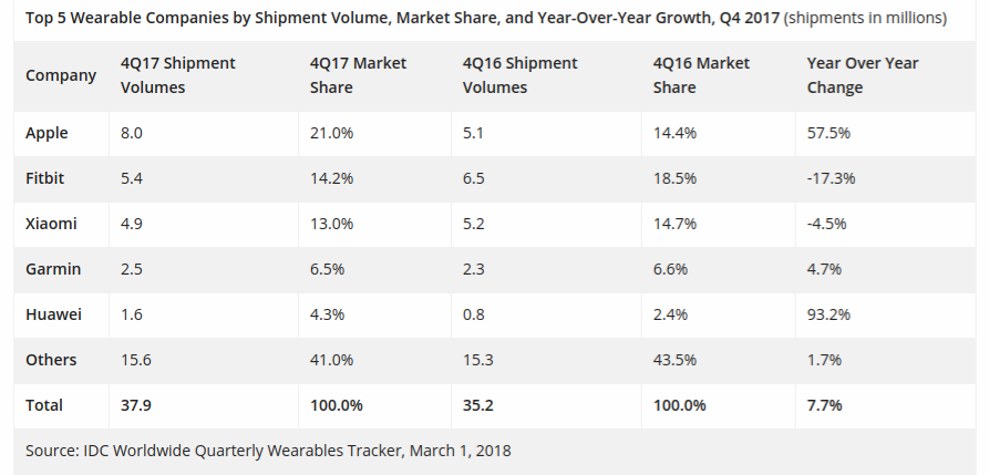 Apple Watch Accounts 61% Of Entire Smartwatch Market Shares
