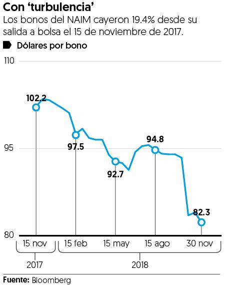 Gobierno prepagará 30% de bonos del NAIM
