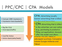 9 Daftar Situs CPC CPM Bayaran Tinggi Terbaik 2018 Alternatif AdSense