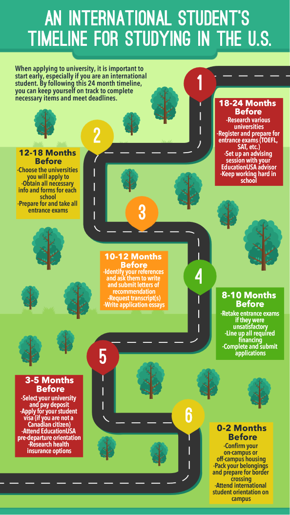 An International Student\u0027s Timeline for Studying in the US Study