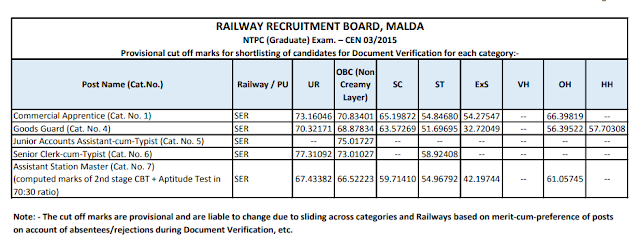 RRB NTPC Cut- off Released