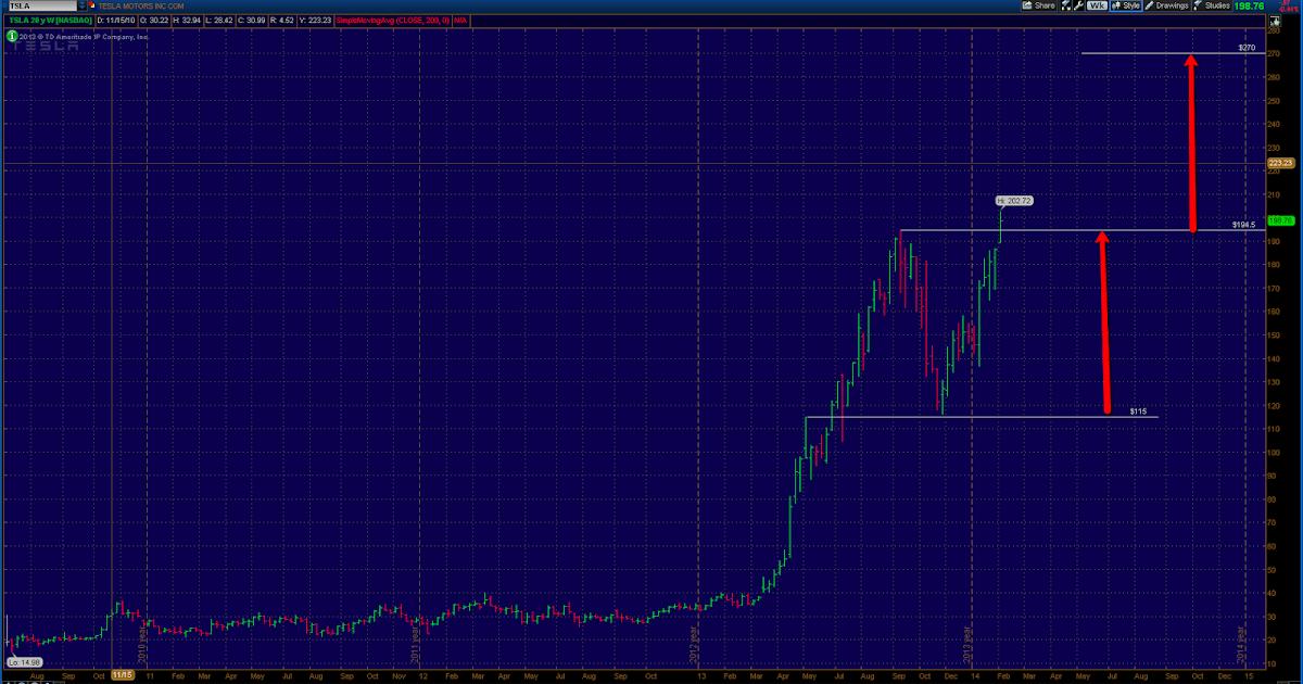 Mike's Trading Journal: Tesla (TSLA) price chart update...